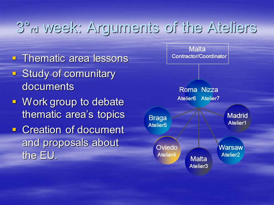 3° rd week: Arguments of the Ateliers  Thematic area lessons  Study of comunitary documents  Work group to debate thematic area's topics  Creation of document and proposals about the EU.