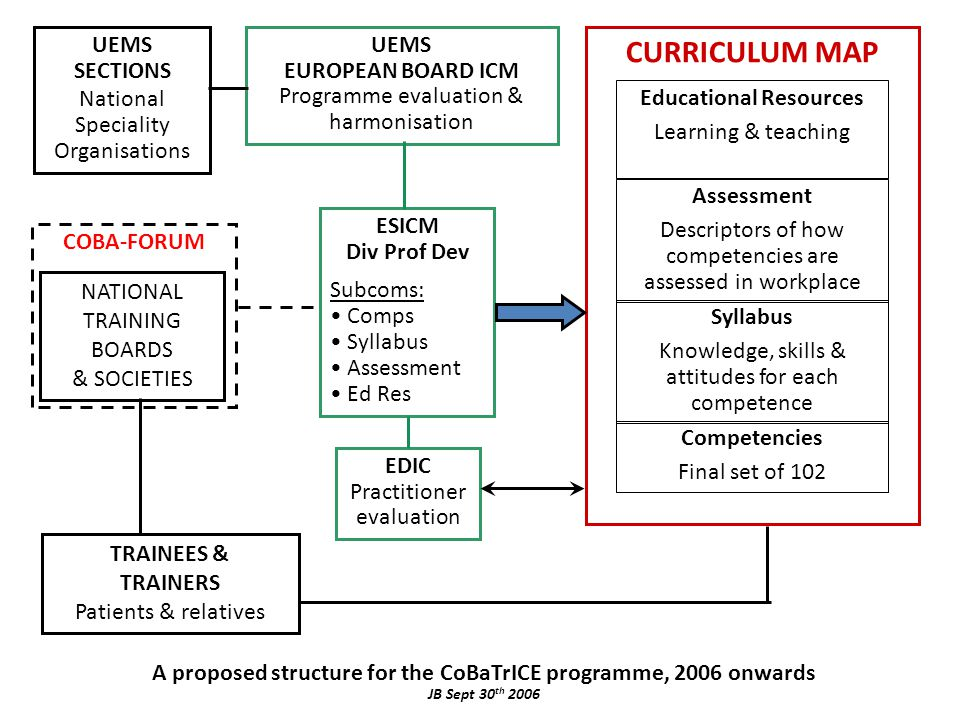 CURRICULUM MAP TRAINEES & TRAINERS Patients & relatives COBA-FORUM Syllabus Knowledge, skills & attitudes for each competence Assessment Descriptors of how competencies are assessed in workplace Educational Resources Learning & teaching ESICM Div Prof Dev Subcoms: Comps Syllabus Assessment Ed Res UEMS EUROPEAN BOARD ICM Programme evaluation & harmonisation EDIC Practitioner evaluation Competencies Final set of 102 UEMS SECTIONS National Speciality Organisations NATIONAL TRAINING BOARDS & SOCIETIES A proposed structure for the CoBaTrICE programme, 2006 onwards JB Sept 30 th 2006