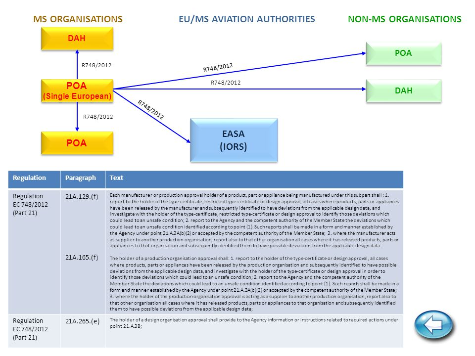 ECR EASA (IORS) EASA (IORS) NAA/NSA R1321/2007 R216/2008 R996/2012 R290/2012 R965/2012 RegulationParagraphText Regulation EC 1321/2007 Article 2.