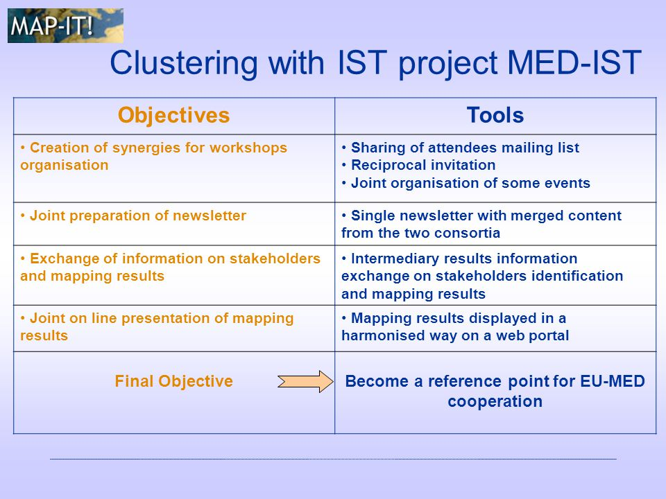 Clustering with IST project MED-IST ObjectivesTools Creation of synergies for workshops organisation Sharing of attendees mailing list Reciprocal invitation Joint organisation of some events Joint preparation of newsletter Single newsletter with merged content from the two consortia Exchange of information on stakeholders and mapping results Intermediary results information exchange on stakeholders identification and mapping results Joint on line presentation of mapping results Mapping results displayed in a harmonised way on a web portal Final ObjectiveBecome a reference point for EU-MED cooperation