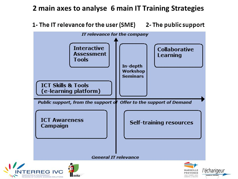 2 main axes to analyse 6 main IT Training Strategies 1- The IT relevance for the user (SME) 2- The public support