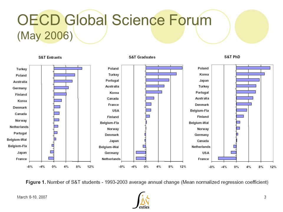 March 8-10, 20073 OECD Global Science Forum (May 2006)