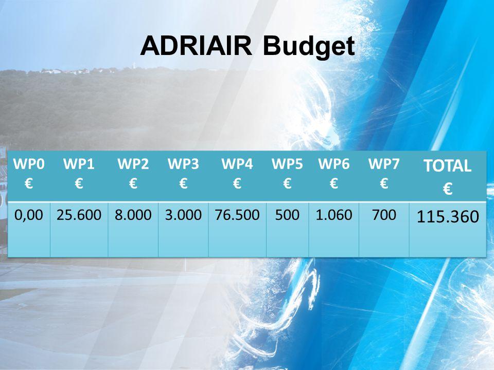 ADRIAIR Budget