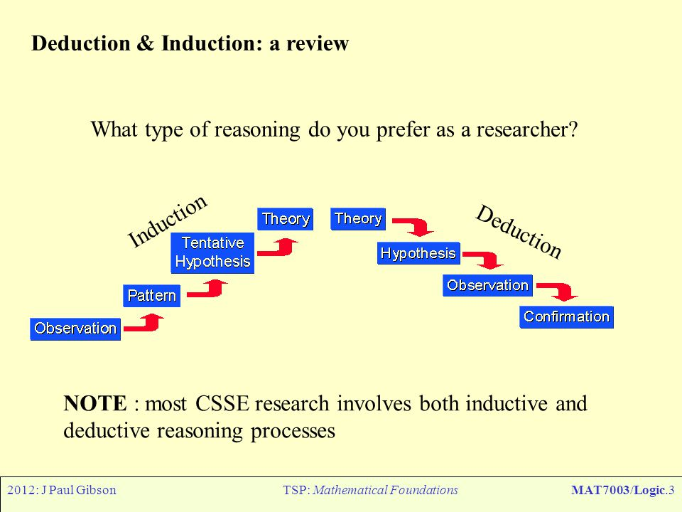 2012: J Paul GibsonTSP: Mathematical FoundationsMAT7003/Logic.3 Deduction & Induction: a review Induction Deduction What type of reasoning do you pref