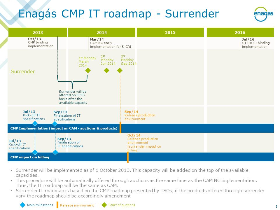 Enagás CMP IT roadmap - Surrender CMP Implementation (impact on CAM - auctions & products) Jul/13 Kick-off IT specifications CMP impact on billing Jul/13 Kick-off IT specifications Sep/13 Finalisation of IT specifications Main milestones Release environment Surrender 1 st Monday March 2014 Oct/13 CMP binding implementation Jul/16 ST UIOLI binding implementation Surrender will be implemented as of 1 October 2013.
