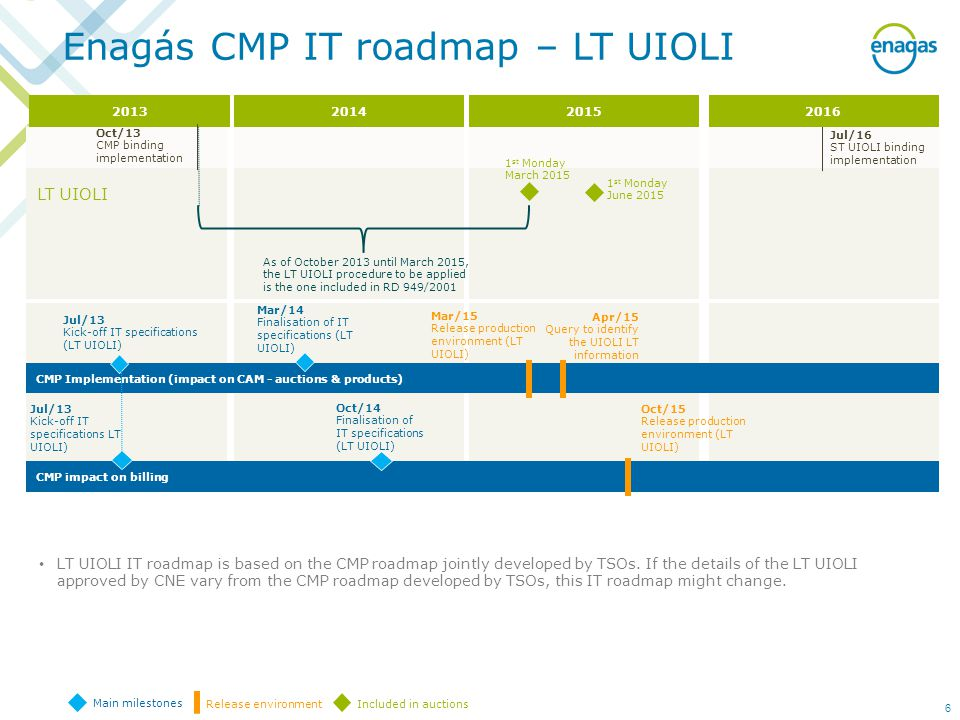 Enagás CMP IT roadmap – LT UIOLI CMP Implementation (impact on CAM - auctions & products) Jul/13 Kick-off IT specifications (LT UIOLI) CMP impact on billing Jul/13 Kick-off IT specifications LT UIOLI) Oct/14 Finalisation of IT specifications (LT UIOLI) Main milestones Release environment Included in auctions LT UIOLI Oct/13 CMP binding implementation Jul/16 ST UIOLI binding implementation st Monday June 2015 LT UIOLI IT roadmap is based on the CMP roadmap jointly developed by TSOs.