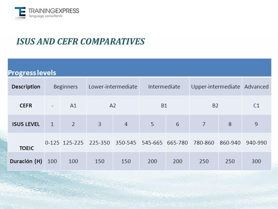 ISUS AND CEFR COMPARATIVES Progress levels DescriptionBeginnersLower-intermediateIntermediateUpper-intermediateAdvanced CEFR-A1A2B1B2C1 ISUS LEVEL123456789 TOEIC 0-125125-225225-350350-545545-665665-780780-860860-940940-990 Duración (H)100 150 200 250 300