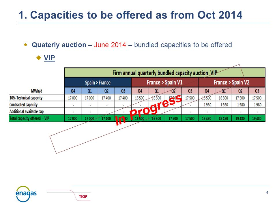 3 1. Capacities to be offered as from Oct 2014  Yearly auction – March 2014 – bundled capacities to be offered  VIP V1 vs V2 : In the direction from