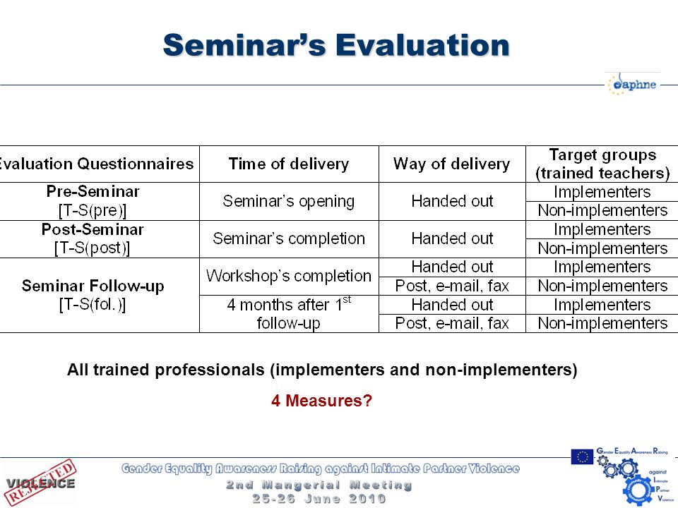 Seminar's Evaluation All trained professionals (implementers and non-implementers) 4 Measures?