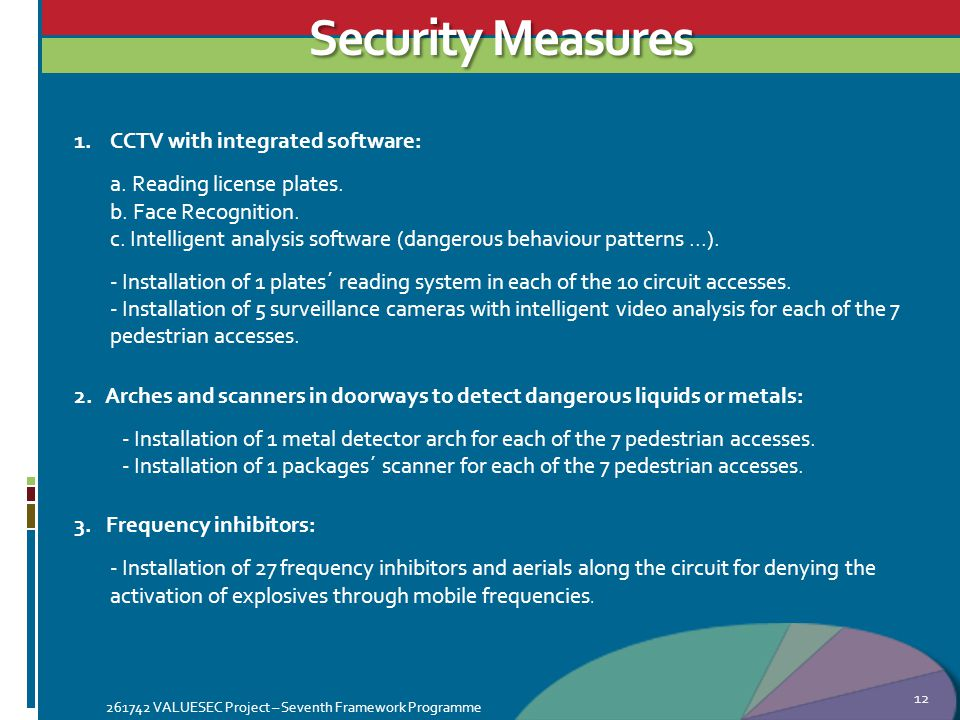 Security Measures 12 1.CCTV with integrated software: a.