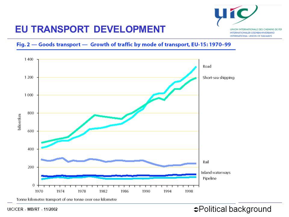 UIC/CER - MB/RT - 11/2002 EU TRANSPORT DEVELOPMENT  Political background
