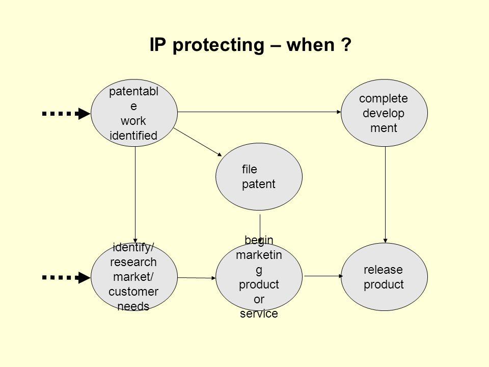 patentabl e work identified file patent complete develop ment identify/ research market/ customer needs begin marketin g product or service release pr