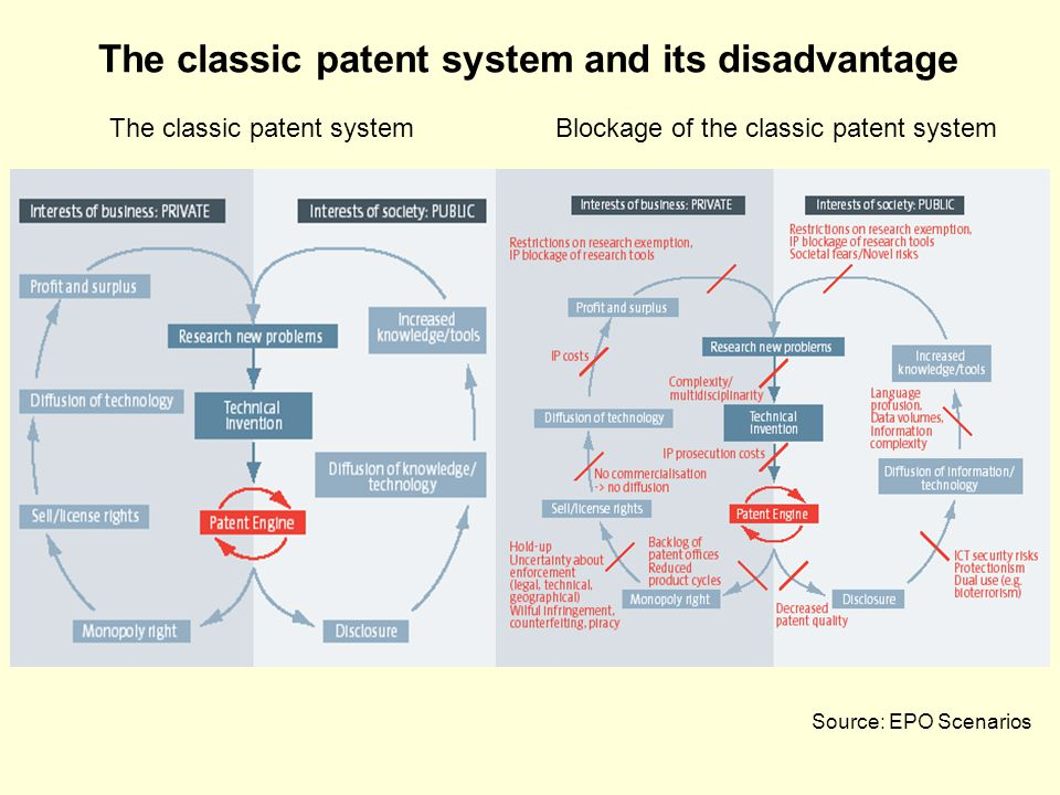 Source: EPO Scenarios The classic patent system Blockage of the classic patent system The classic patent system and its disadvantage