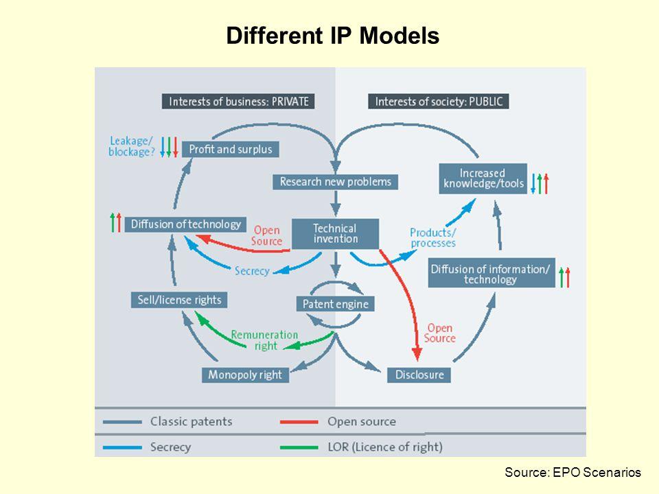 Different IP Models Source: EPO Scenarios