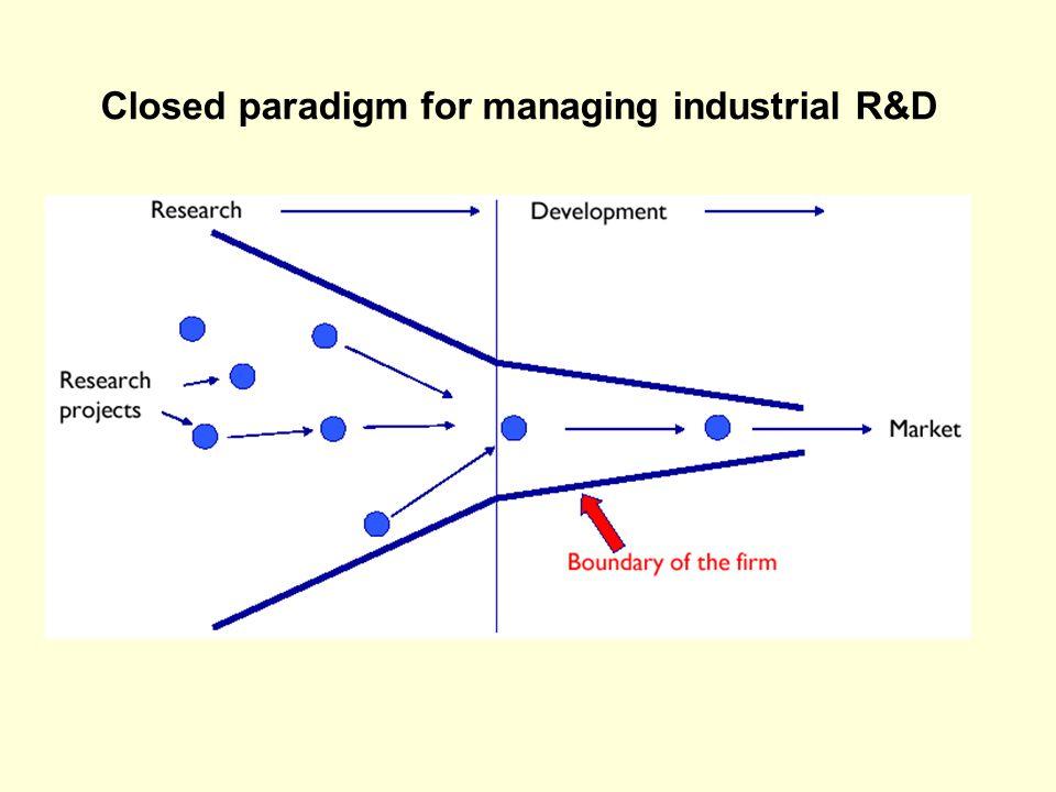 Closed paradigm for managing industrial R&D