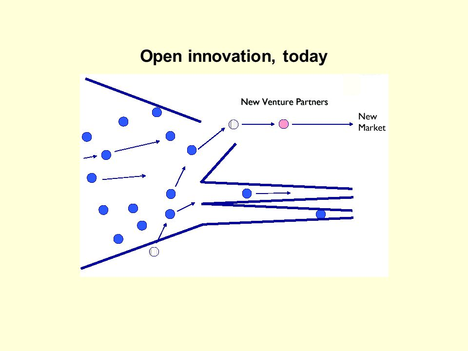 Open innovation, today