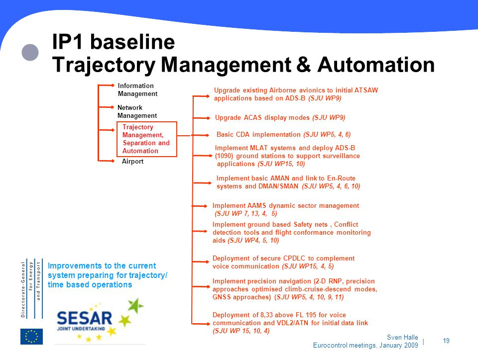   19 Sven Halle Eurocontrol meetings, January 2009 Implement basic AMAN and link to En-Route systems and DMAN/SMAN (SJU WP5, 4, 6, 10) Implement AAMS