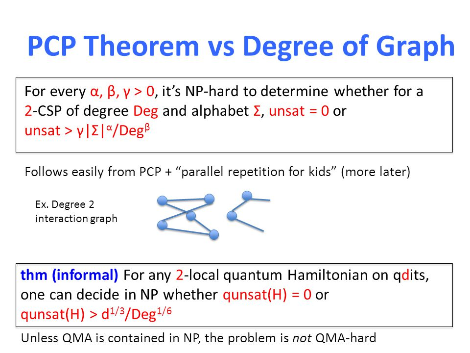 PCP Theorem vs Degree of Graph For every α, β, γ > 0, it's NP-hard to determine whether for a 2-CSP of degree Deg and alphabet Σ, unsat = 0 or unsat > γ|Σ| α /Deg β Follows easily from PCP + parallel repetition for kids (more later) thm (informal) For any 2-local quantum Hamiltonian on qdits, one can decide in NP whether qunsat(H) = 0 or qunsat(H) > d 1/3 /Deg 1/6 Unless QMA is contained in NP, the problem is not QMA-hard Ex.