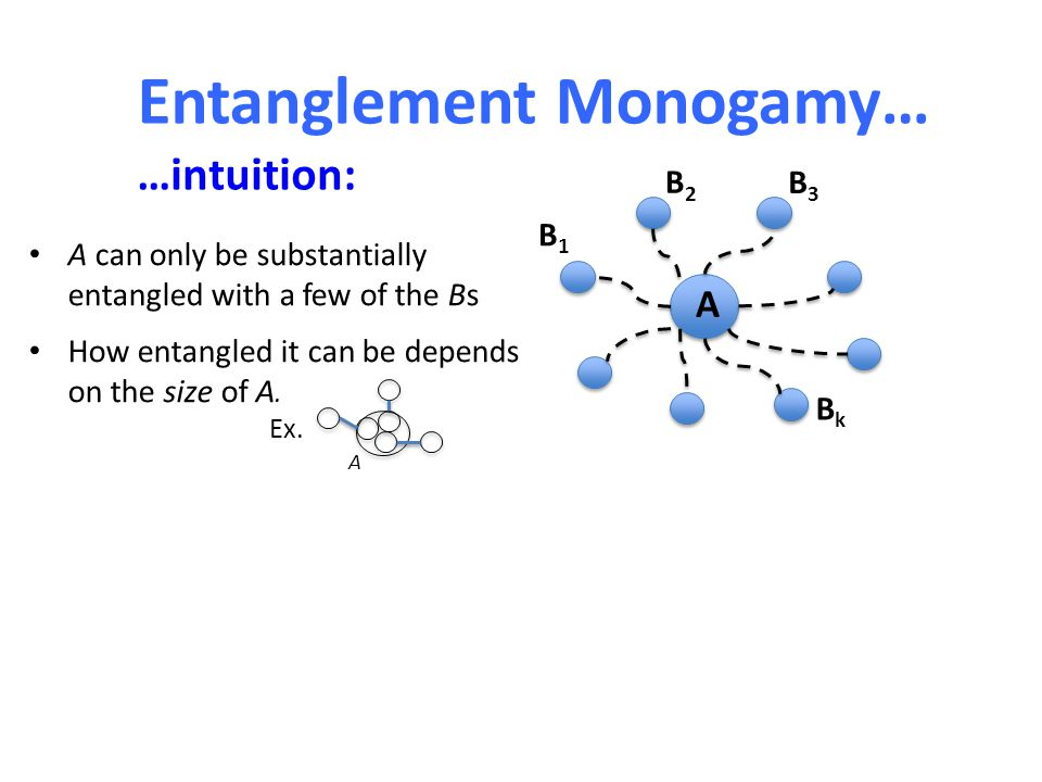 Entanglement Monogamy… A B1B1 B2B2 B3B3 BkBk A can only be substantially entangled with a few of the Bs How entangled it can be depends on the size of A.