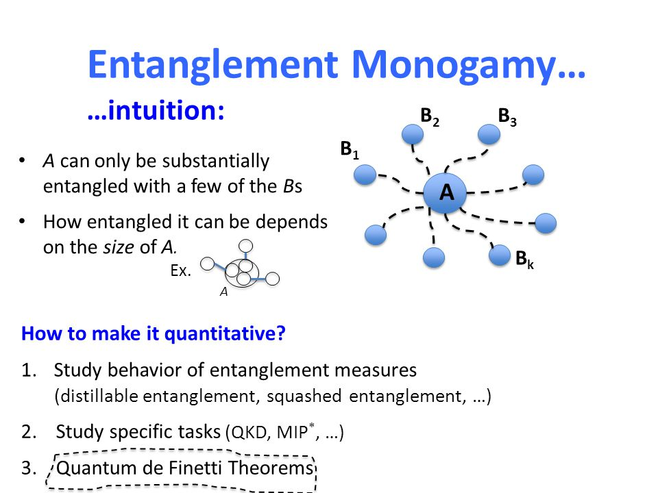 Entanglement Monogamy… …intuition: A B1B1 B2B2 B3B3 BkBk A can only be substantially entangled with a few of the Bs How entangled it can be depends on the size of A.