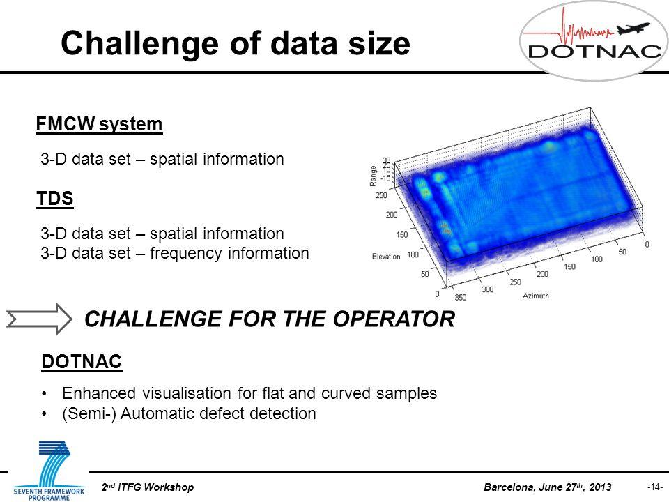 -14- Barcelona, June 27 th, 20132 nd ITFG Workshop Challenge of data size FMCW system 3-D data set – spatial information TDS 3-D data set – spatial in