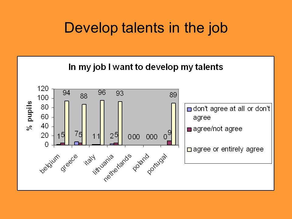 Develop talents in the job