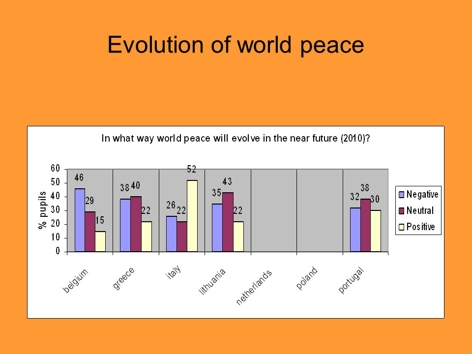 Evolution of world peace