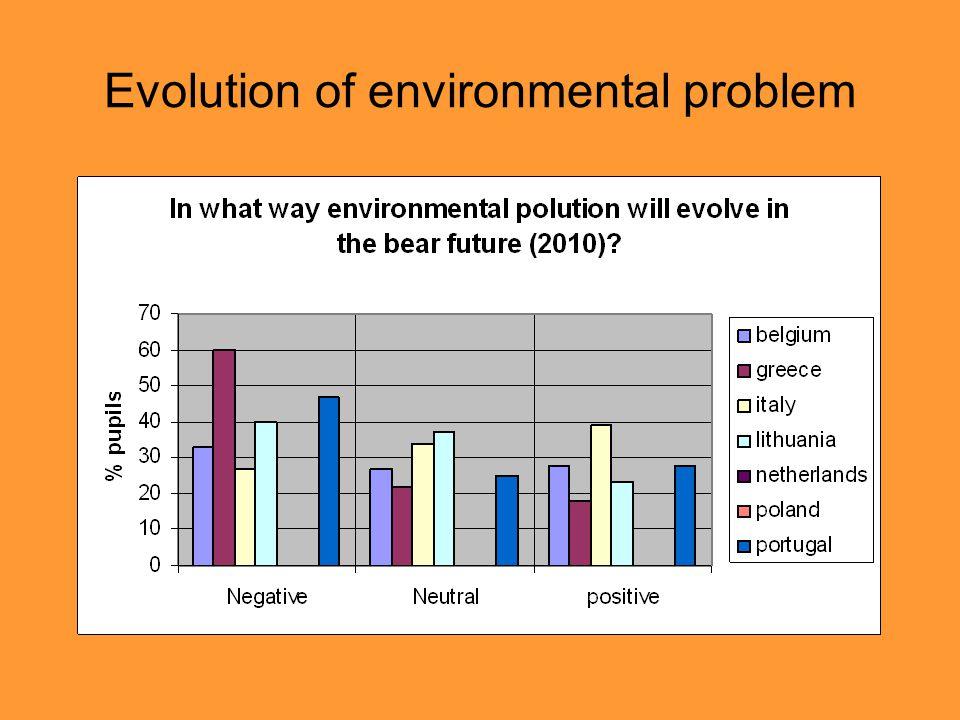 Evolution of environmental problem