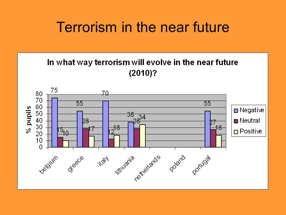 Terrorism in the near future
