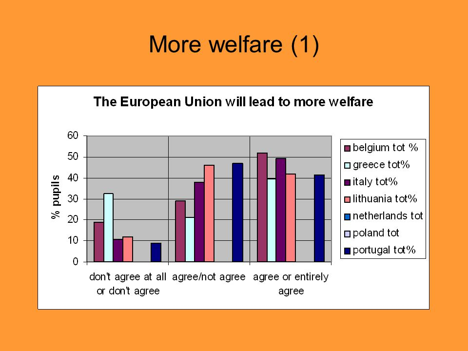 More welfare (1)