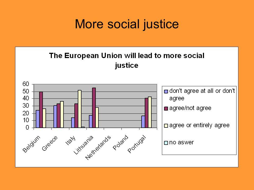 More social justice