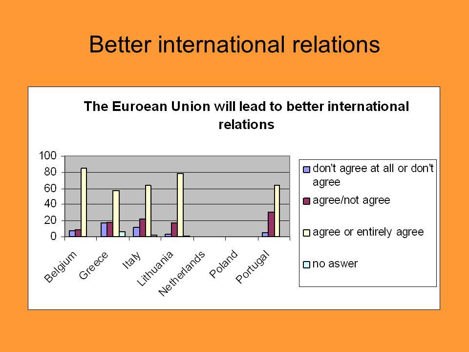 Better international relations
