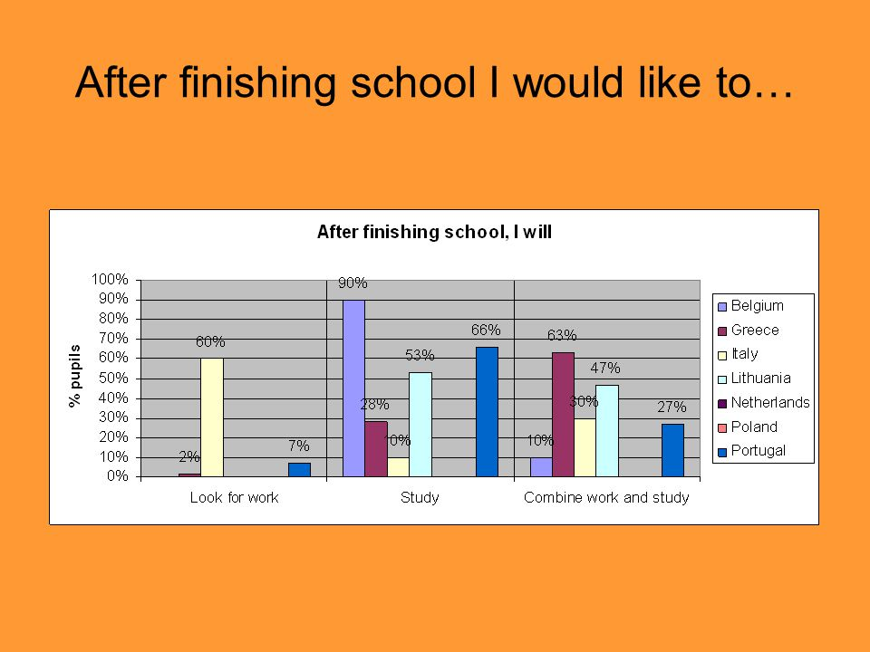 After finishing school I would like to…