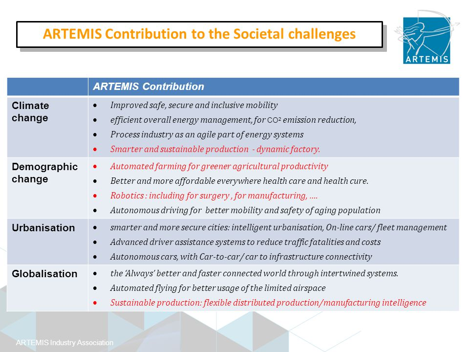 ARTEMIS Industry Association ARTEMIS Contribution Climate change  Improved safe, secure and inclusive mobility  efficient overall energy management, for CO 2 emission reduction,  Process industry as an agile part of energy systems  Smarter and sustainable production - dynamic factory.