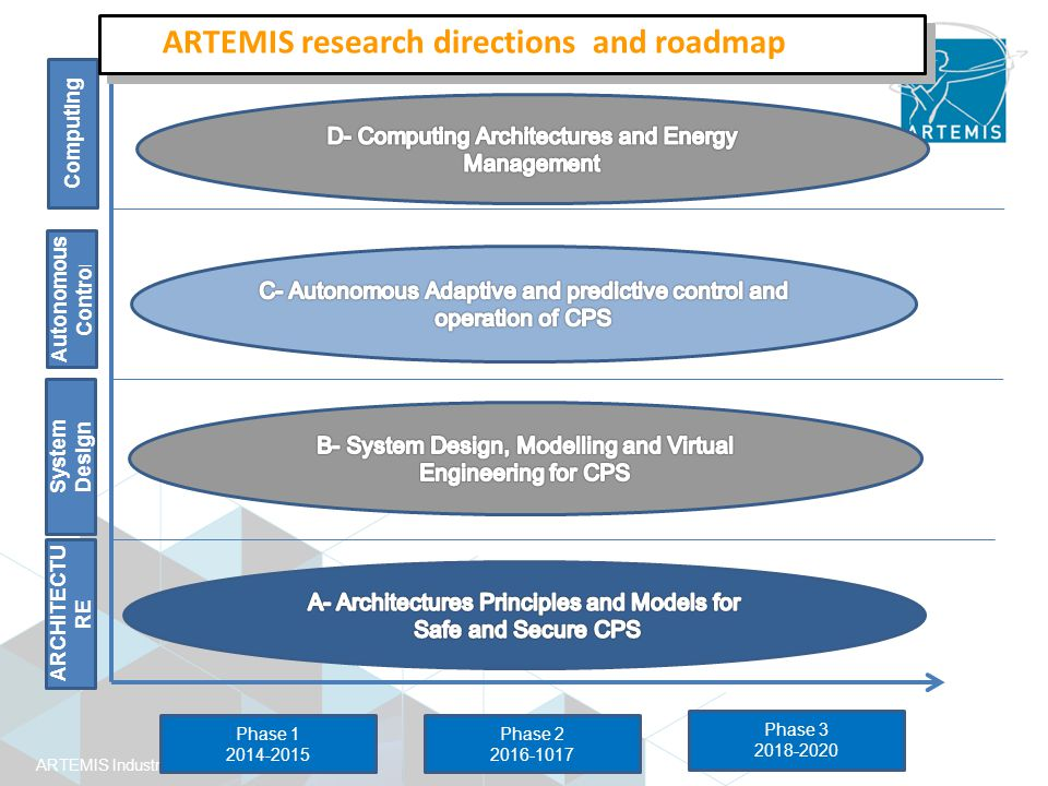 ARTEMIS Industry Association Phase 1 2014-2015 Phase 2 2016-1017 Phase 3 2018-2020 ARCHITECTU RE System Design Autonomous Contro l Computing ARTEMIS research directions and roadmap