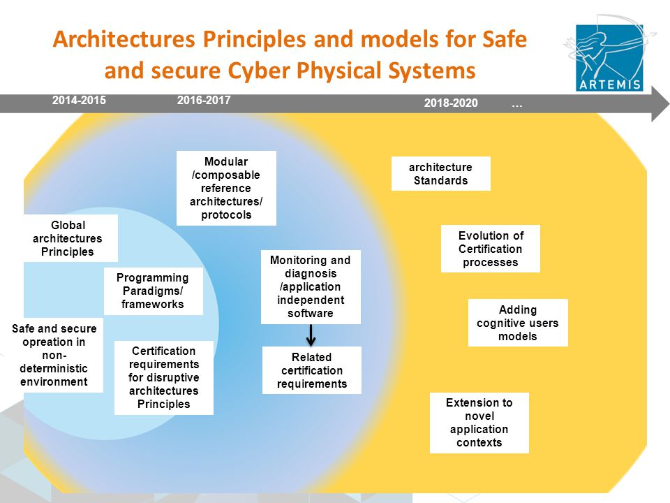 2018-2020 … 2014-2015 2016-2017 Global architectures Principles Programming Paradigms/ frameworks Safe and secure opreation in non- deterministic environment Certification requirements for disruptive architectures Principles Modular /composable reference architectures/ protocols Monitoring and diagnosis /application independent software Related certification requirements architecture Standards Evolution of Certification processes Adding cognitive users models Extension to novel application contexts Architectures Principles and models for Safe and secure Cyber Physical Systems