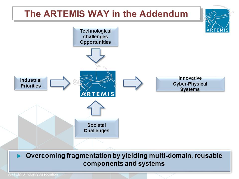 SRA Addendum: Innovation Strategy ARTEMIS differentiators  An 'Industry driven' initiative,  A unique example of tri-partite cooperation  Focus on both business competitiveness and technical excellence,  A descriptive 'Top-down' approach based on a Strategic Agenda, supported by a bottom-up expression of needs through Centres of Innovation Excellence,  Focus on large impact and market-oriented projects (such as the AIPPs);  Large footprint projects with support from smaller focussed projects, to ensure balance between different research's actors (large, mid and small industry as well as RTOs and Academic) to drive innovation,  Actively supporting innovation eco-systems approach, particularly attractive to SMEs: standards, tools, science-based engineering processes, education,..
