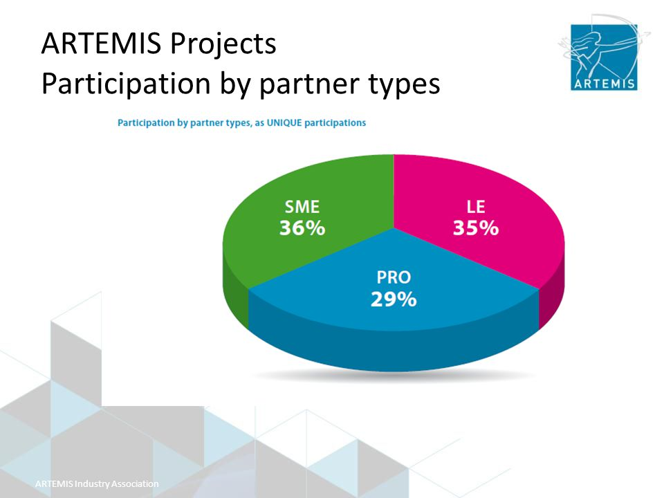 ARTEMIS Industry Association ARTEMIS Projects Participation by partner types