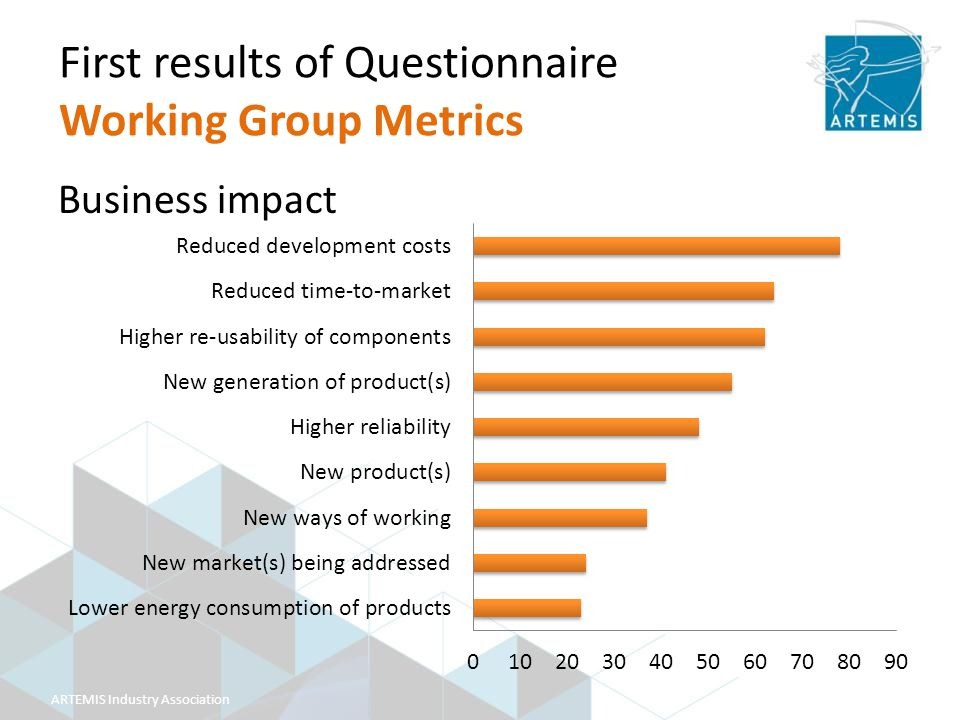 ARTEMIS Industry Association Business impact First results of Questionnaire Working Group Metrics