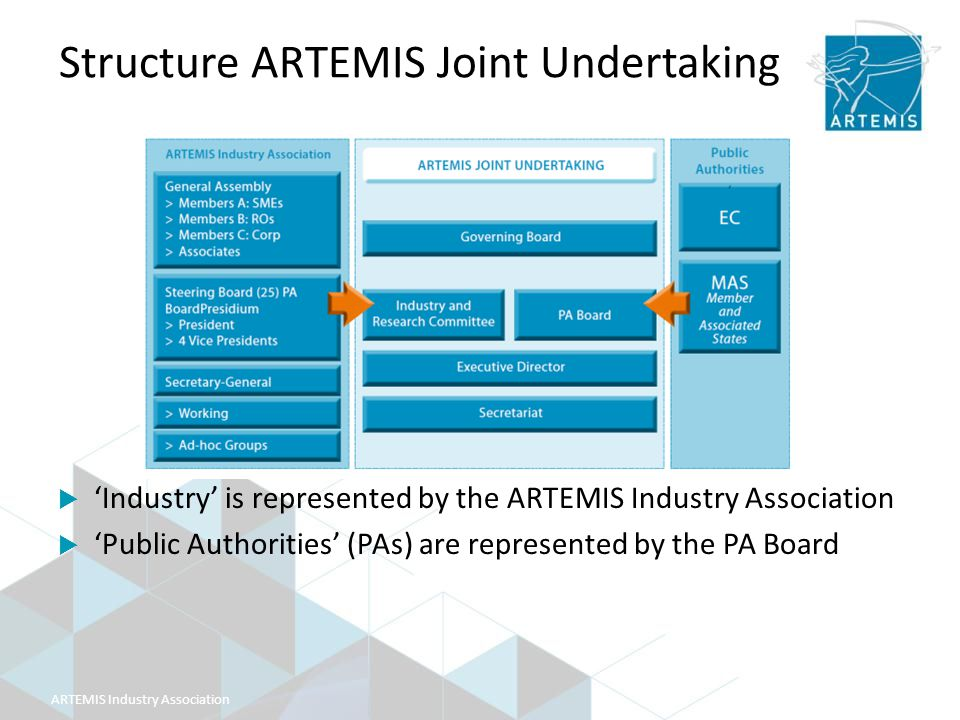 ARTEMIS Industry Association Structure ARTEMIS Joint Undertaking  'Industry' is represented by the ARTEMIS Industry Association  'Public Authorities' (PAs) are represented by the PA Board