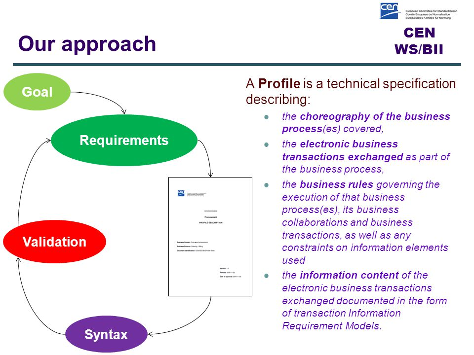 CEN WS/BII Our approach A Profile is a technical specification describing: the choreography of the business process(es) covered, the electronic business transactions exchanged as part of the business process, the business rules governing the execution of that business process(es), its business collaborations and business transactions, as well as any constraints on information elements used the information content of the electronic business transactions exchanged documented in the form of transaction Information Requirement Models.