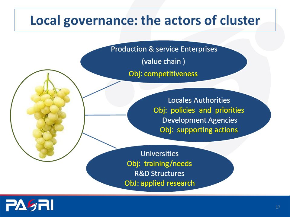 Local governance: the actors of cluster Production & service Enterprises (value chain ) Obj: competitiveness Locales Authorities Obj: policies and priorities Development Agencies Obj: supporting actions Universities Obj: training/needs R&D Structures ObJ: applied research 17