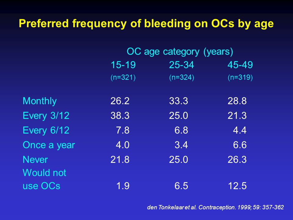 Preferred frequency of bleeding on OCs by age OC age category (years) 15-19 25-3445-49 (n=321) (n=324) (n=319) Monthly26.233.328.8 Every 3/1238.325.02
