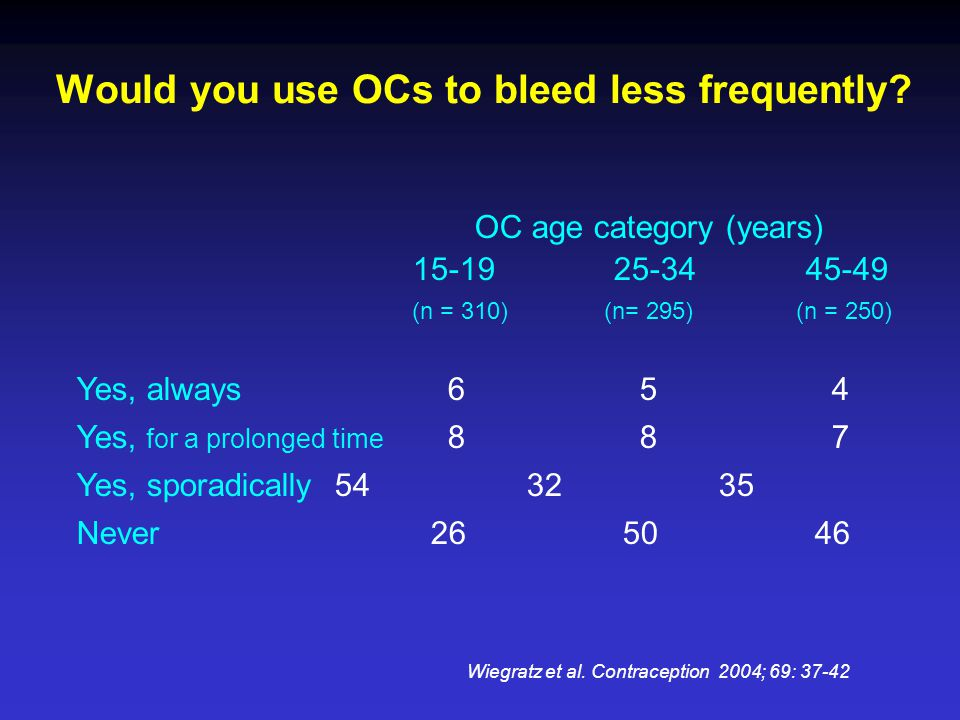 Would you use OCs to bleed less frequently? OC age category (years) 15-19 25-34 45-49 (n = 310)(n= 295) (n = 250) Yes, always 6 5 4 Yes, for a prolong