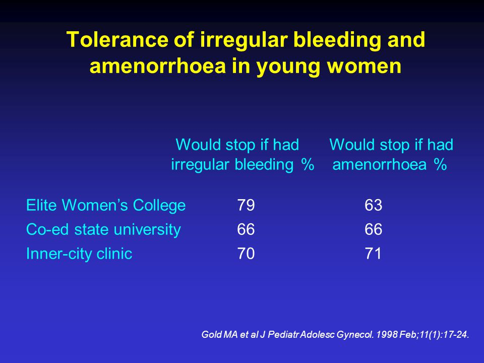 Tolerance of irregular bleeding and amenorrhoea in young women Gold MA et al J Pediatr Adolesc Gynecol. 1998 Feb;11(1):17-24. Would stop if had Would