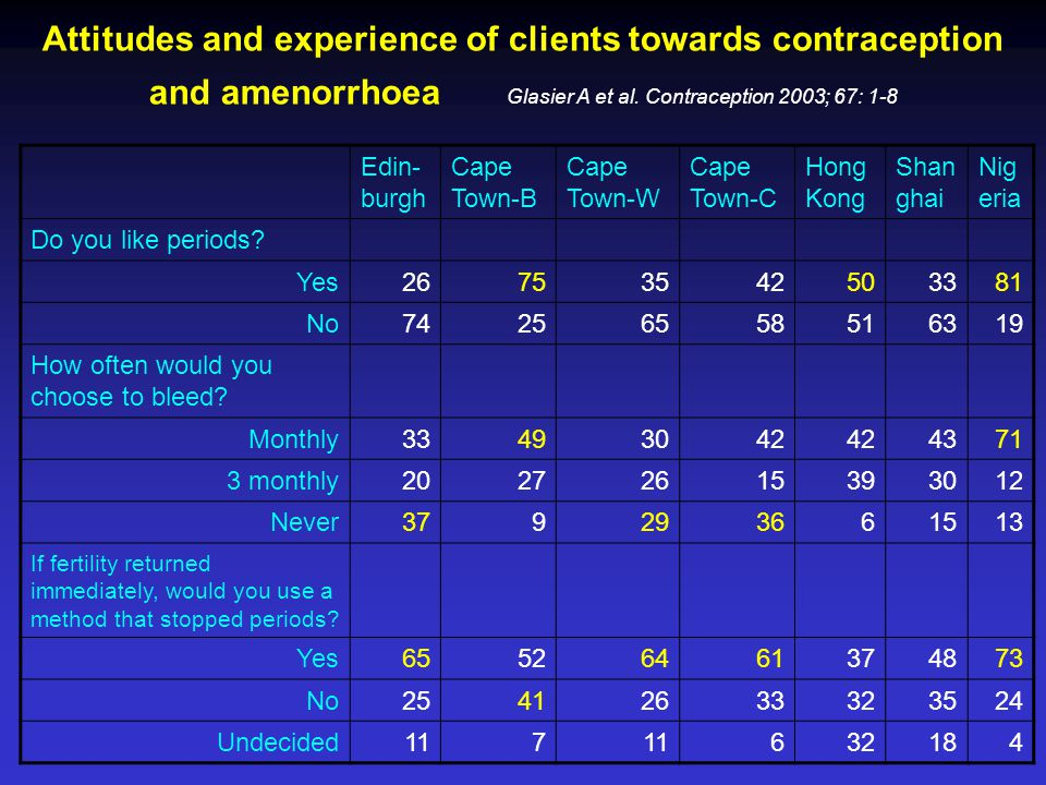 Attitudes and experience of clients towards contraception and amenorrhoea Glasier A et al. Contraception 2003; 67: 1-8 Edin- burgh Cape Town-B Cape To