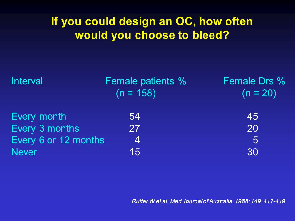 If you could design an OC, how often would you choose to bleed.
