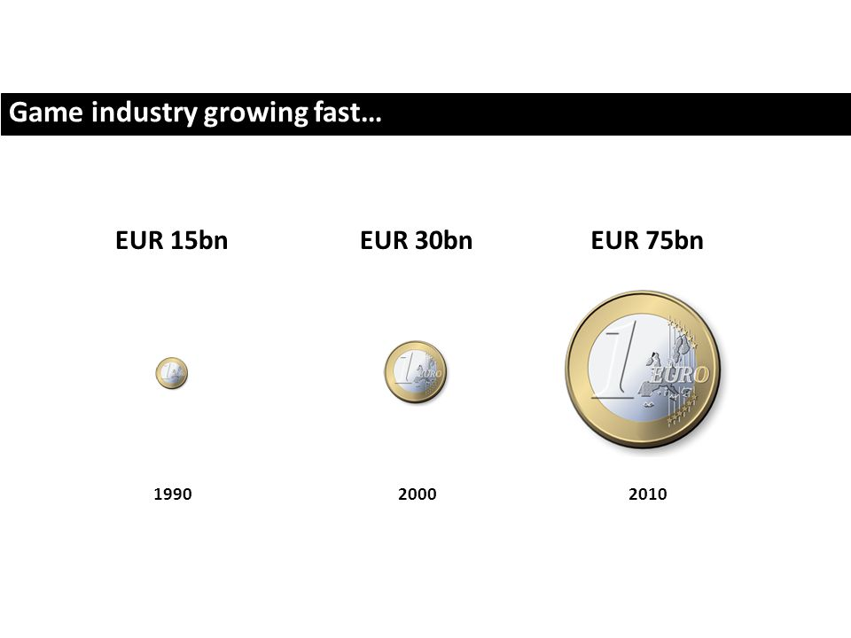 Game industry growing fast… EUR 15bnEUR 30bn 19902000 EUR 75bn 2010