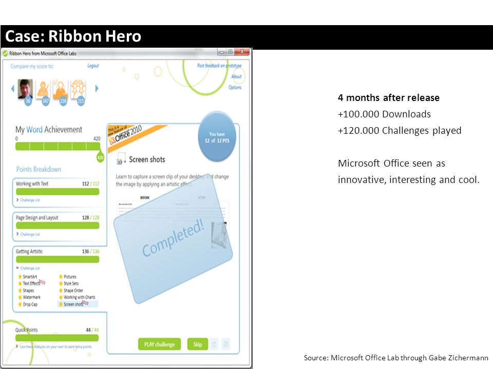 Case: Ribbon Hero 4 months after release +100.000 Downloads +120.000 Challenges played Microsoft Office seen as innovative, interesting and cool.