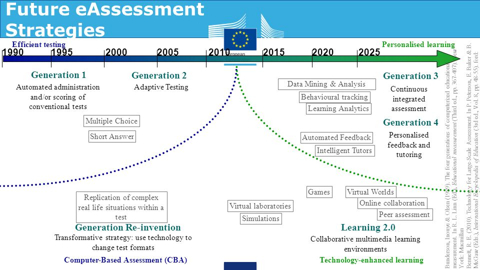 Future eAssessment Strategies Multiple Choice Short Answer Generation 1 Automated administration and/or scoring of conventional tests Adaptive Testing Generation 2 Generation 4 Intelligent Tutors Automated Feedback Personalised feedback and tutoring Learning 2.0 Generation 3 Continuous integrated assessment Data Mining & Analysis Behavioural tracking Generation Re-invention Transformative strategy: use technology to change test formats Computer-Based Assessment (CBA)Technology-enhanced learning Peer assessment Collaborative multimedia learning environments Online collaboration Virtual laboratories Games Simulations Virtual Worlds Replication of complex real life situations within a test Bunderson, Inouye & Olsen (1989).